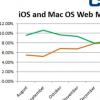 苹果的iOS首次比Mac OS X产生更多的网络流量