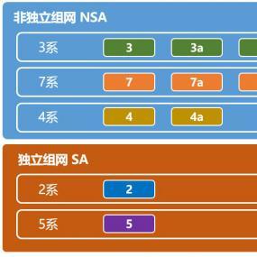今天为大家科普下六款主流5G芯片有什么区别
