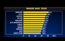 亚马逊 好市多和沃尔玛都获得了消费者的高度评价