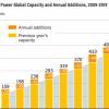 全球风电市场增长了19% 全球电网新增容量约60吉瓦