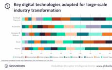 GlobalData表示数字技术是跨行业转型的主要原因